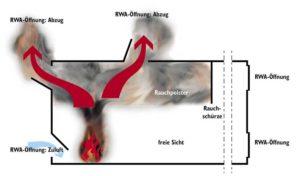 RWA-und Lüftungstechnik